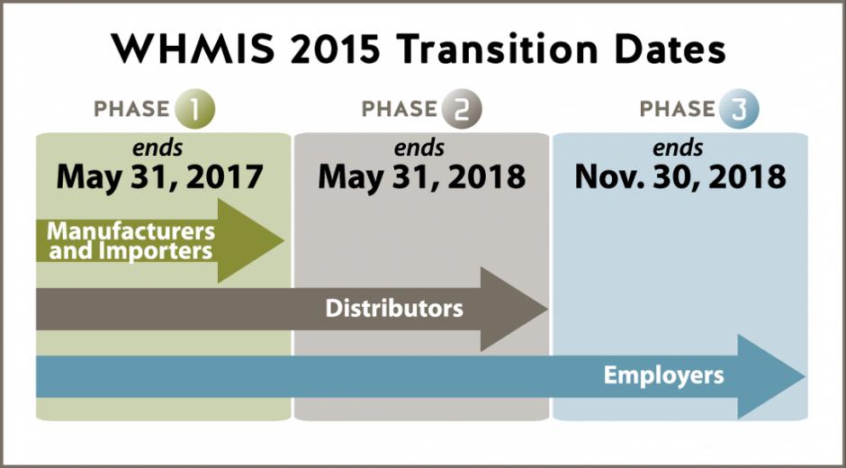 whmis 2015 phases