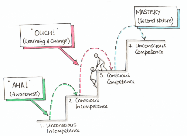 ontario - 4 stages of competence